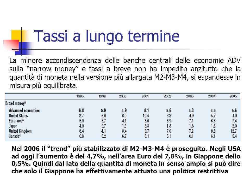 Tassi a lungo termine La minore accondiscendenza delle banche centrali delle economie ADV sulla narrow money e tassi a breve non ha impedito anzitutto che la quantità di moneta nella versione più allargata M2-M3-M4, si espandesse in misura più equilibrata.