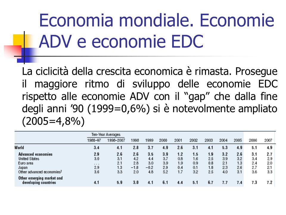 Economia mondiale. Economie ADV e economie EDC La ciclicità della crescita economica è rimasta.