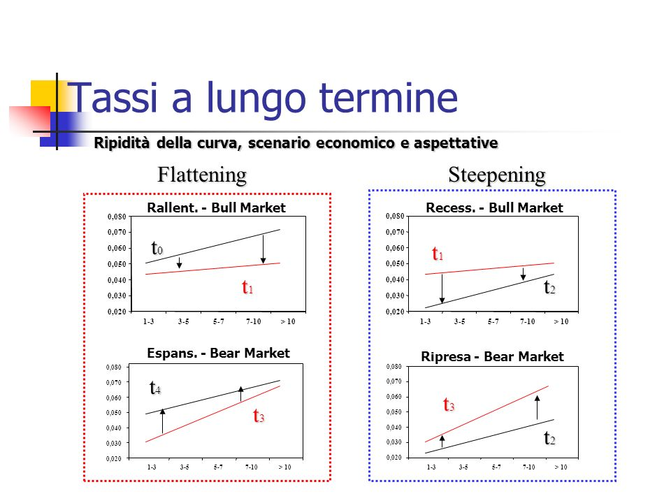 Tassi a lungo termine 0,020 0,030 0,040 0,050 0,060 0,070 0,080 1-33-55-77-10> 10 Ripresa - Bear Market 0,020 0,030 0,040 0,050 0,060 0,070 0,080 1-33-55-77-10> 10 Recess.