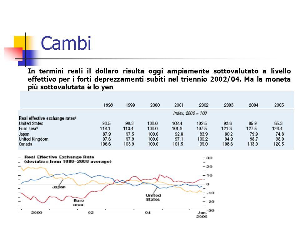 Cambi In termini reali il dollaro risulta oggi ampiamente sottovalutato a livello effettivo per i forti deprezzamenti subiti nel triennio 2002/04.
