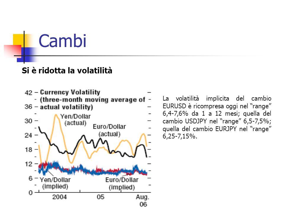 Cambi La volatilità implicita del cambio EURUSD è ricompresa oggi nel range 6,4-7,6% da 1 a 12 mesi; quella del cambio USDJPY nel range 6,5-7,5%; quella del cambio EURJPY nel range 6,25-7,15%.