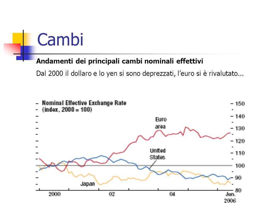 Cambi Andamenti dei principali cambi nominali effettivi Dal 2000 il dollaro e lo yen si sono deprezzati, leuro si è rivalutato...