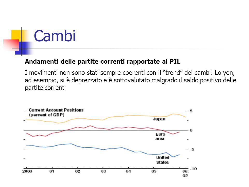 Cambi Andamenti delle partite correnti rapportate al PIL I movimenti non sono stati sempre coerenti con il trend dei cambi.