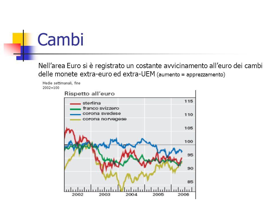 Cambi Nellarea Euro si è registrato un costante avvicinamento alleuro dei cambi delle monete extra-euro ed extra-UEM (aumento = apprezzamento) Medie settimanali, fine 2002=100