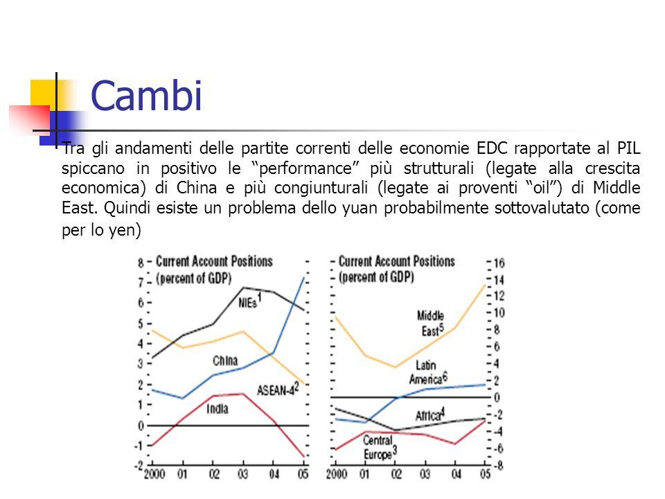 Cambi Tra gli andamenti delle partite correnti delle economie EDC rapportate al PIL spiccano in positivo le performance più strutturali (legate alla crescita economica) di China e più congiunturali (legate ai proventi oil) di Middle East.