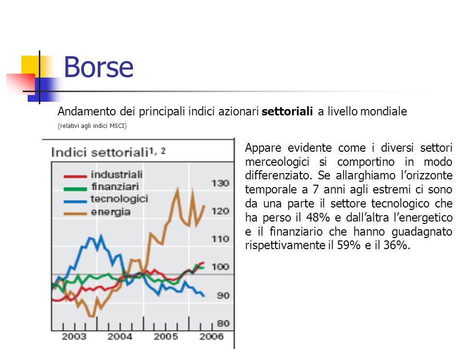 Borse Andamento dei principali indici azionari settoriali a livello mondiale (relativi agli indici MSCI) Appare evidente come i diversi settori merceologici si comportino in modo differenziato.