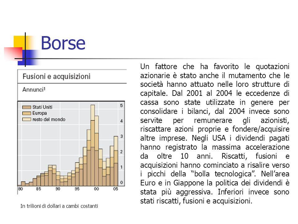 Borse Un fattore che ha favorito le quotazioni azionarie è stato anche il mutamento che le società hanno attuato nelle loro strutture di capitale.