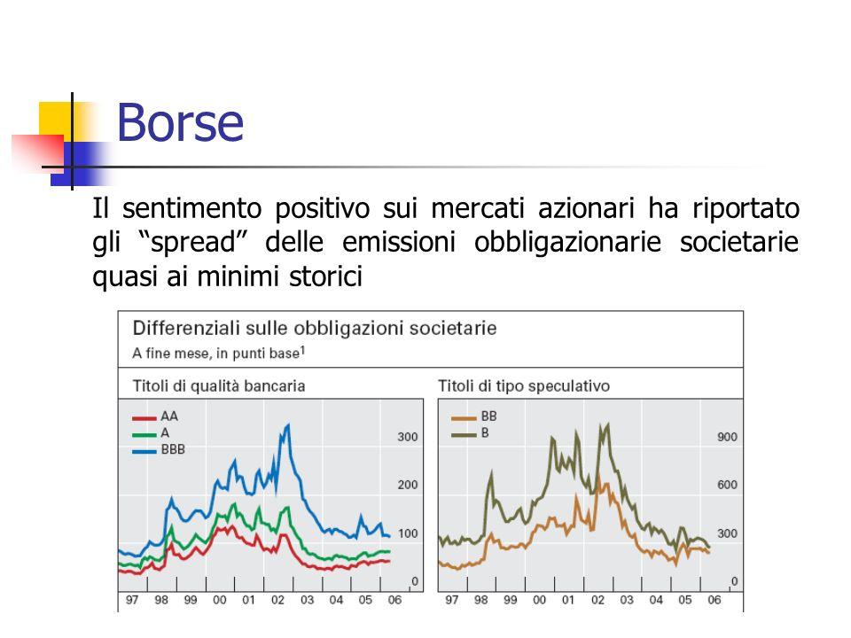 Borse Il sentimento positivo sui mercati azionari ha riportato gli spread delle emissioni obbligazionarie societarie quasi ai minimi storici