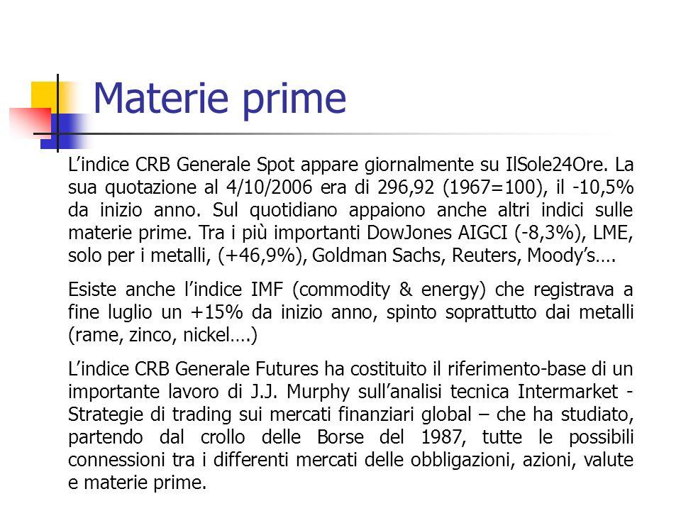 Materie prime Lindice CRB Generale Spot appare giornalmente su IlSole24Ore.