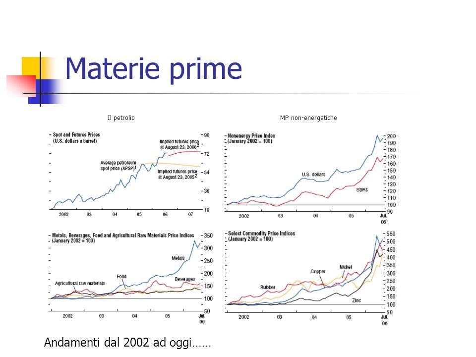 Materie prime Il petrolioMP non-energetiche Andamenti dal 2002 ad oggi……