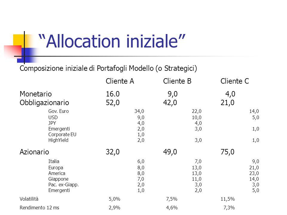 Allocation iniziale Composizione iniziale di Portafogli Modello (o Strategici) Cliente ACliente BCliente C Monetario 16.0 9,0 4,0 Obbligazionario52,042,021,0 Gov.
