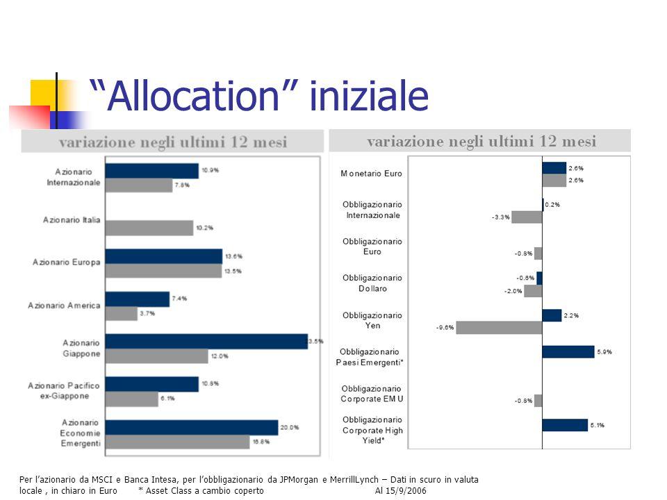 Allocation iniziale Per lazionario da MSCI e Banca Intesa, per lobbligazionario da JPMorgan e MerrillLynch – Dati in scuro in valuta locale, in chiaro in Euro * Asset Class a cambio coperto Al 15/9/2006