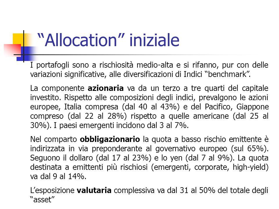 Allocation iniziale I portafogli sono a rischiosità medio-alta e si rifanno, pur con delle variazioni significative, alle diversificazioni di Indici benchmark.
