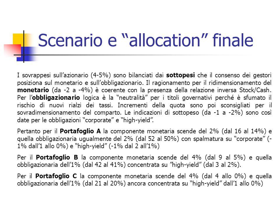 Scenario e allocation finale I sovrappesi sullazionario (4-5%) sono bilanciati dai sottopesi che il consenso dei gestori posiziona sul monetario e sullobbligazionario.