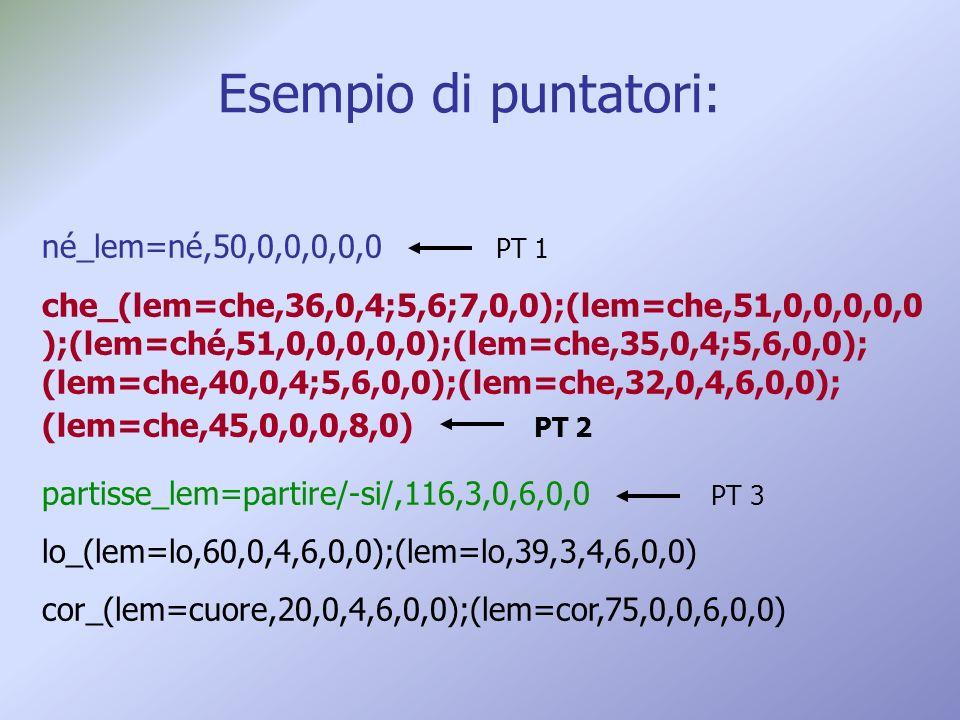 Esempio di puntatori: né_lem=né,50,0,0,0,0,0 PT 1 che_(lem=che,36,0,4;5,6;7,0,0);(lem=che,51,0,0,0,0,0 );(lem=ché,51,0,0,0,0,0);(lem=che,35,0,4;5,6,0,0); (lem=che,40,0,4;5,6,0,0);(lem=che,32,0,4,6,0,0); (lem=che,45,0,0,0,8,0) PT 2 partisse_lem=partire/-si/,116,3,0,6,0,0 PT 3 lo_(lem=lo,60,0,4,6,0,0);(lem=lo,39,3,4,6,0,0) cor_(lem=cuore,20,0,4,6,0,0);(lem=cor,75,0,0,6,0,0)