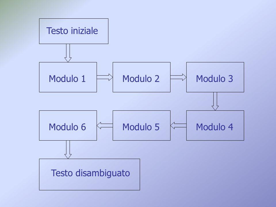 Modulo 1Modulo 2Modulo 3Modulo 6Modulo 5Modulo 4 Testo iniziale Testo disambiguato