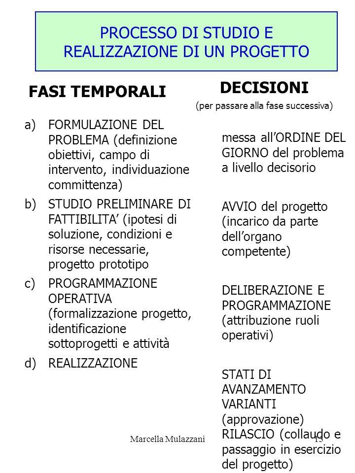 Marcella Mulazzani13 PROCESSO DI STUDIO E REALIZZAZIONE DI UN PROGETTO DECISIONI (per passare alla fase successiva) a)FORMULAZIONE DEL PROBLEMA (defin