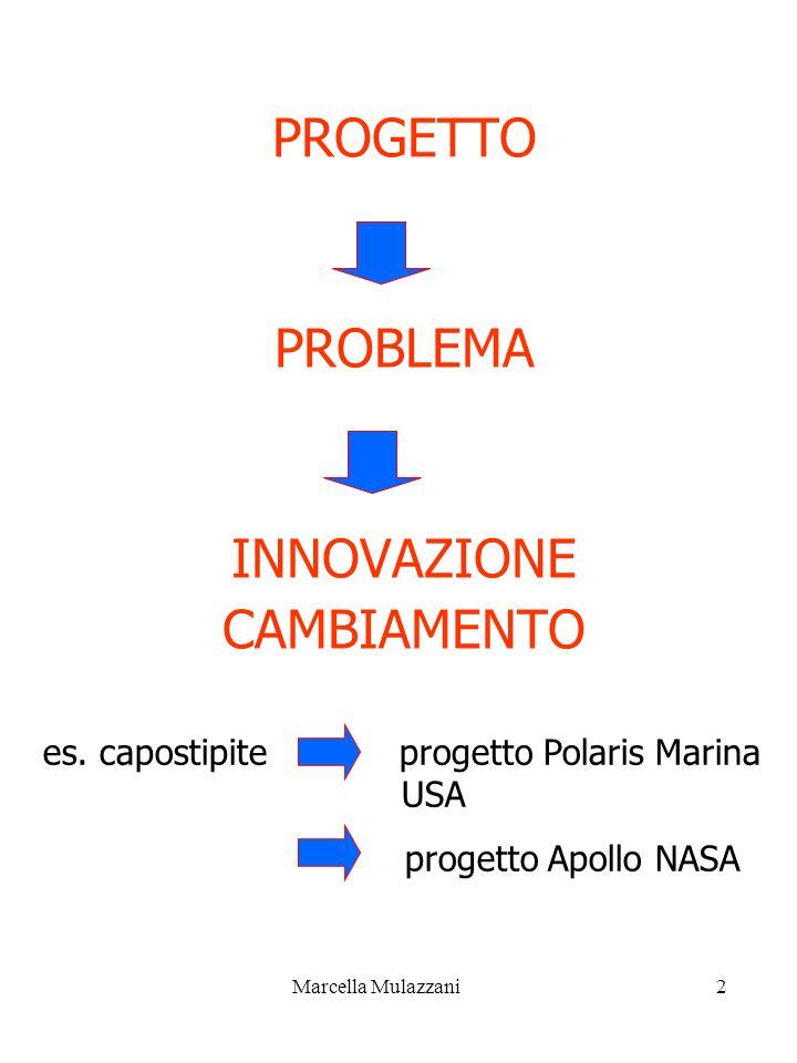 Marcella Mulazzani2 PROGETTO PROBLEMA INNOVAZIONE CAMBIAMENTO es. capostipite progetto Polaris Marina USA progetto Apollo NASA