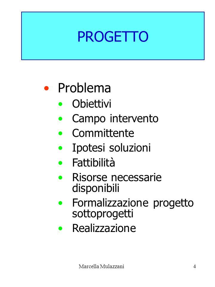 Marcella Mulazzani4 PROGETTO Problema Obiettivi Campo intervento Committente Ipotesi soluzioni Fattibilità Risorse necessarie disponibili Formalizzazi