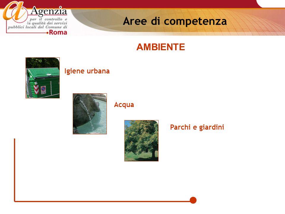 Igiene urbana Acqua Parchi e giardini AMBIENTE Aree di competenza