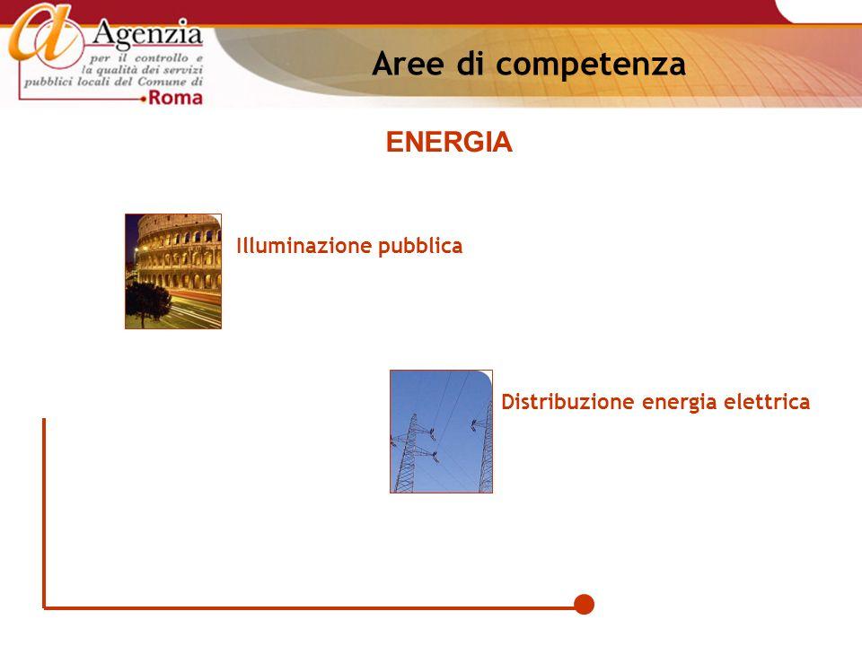 Illuminazione pubblica Distribuzione energia elettrica ENERGIA Aree di competenza
