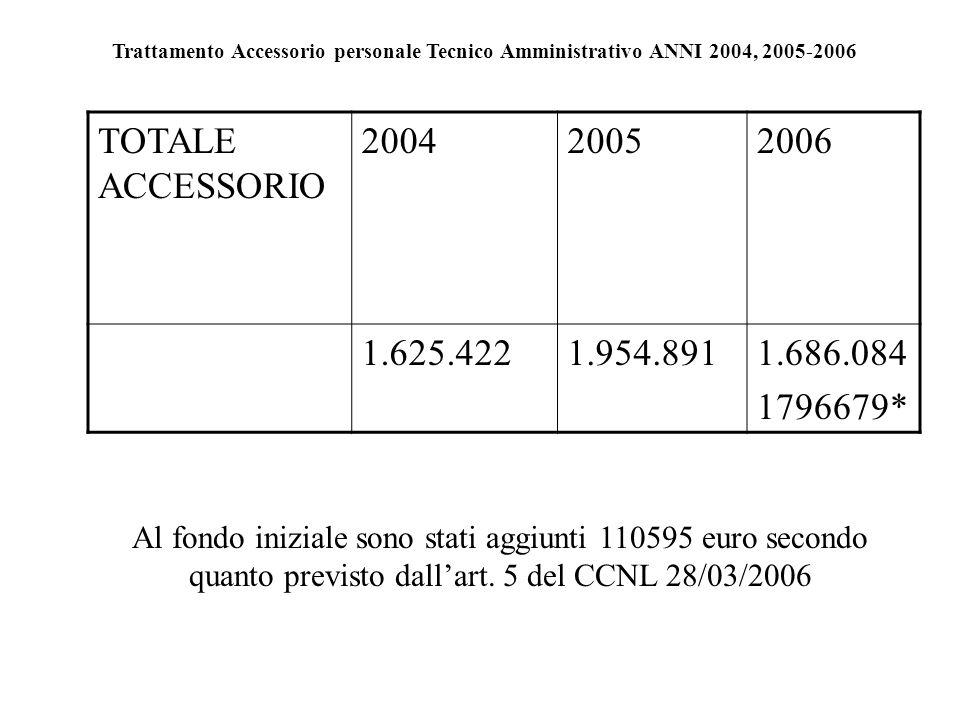 Trattamento Accessorio personale Tecnico Amministrativo ANNI 2004, 2005-2006 TOTALE ACCESSORIO 200420052006 1.625.4221.954.8911.686.084 1796679* Al fondo iniziale sono stati aggiunti 110595 euro secondo quanto previsto dallart.