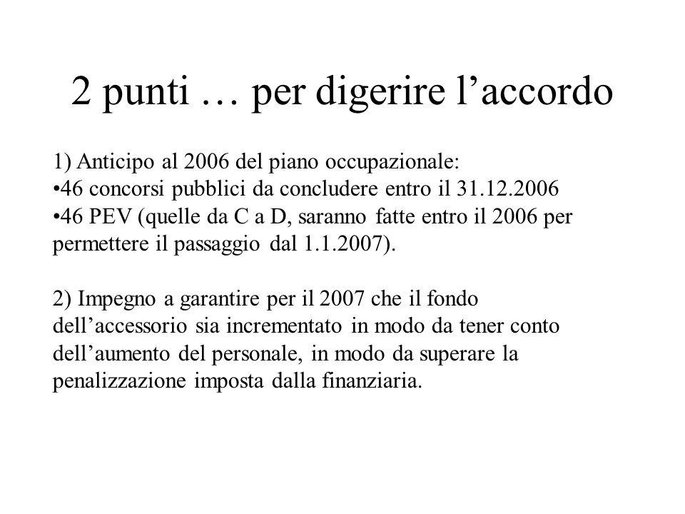 2 punti … per digerire laccordo 1) Anticipo al 2006 del piano occupazionale: 46 concorsi pubblici da concludere entro il 31.12.2006 46 PEV (quelle da