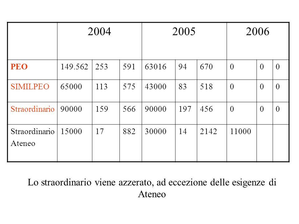 2 punti … per digerire laccordo 1) Anticipo al 2006 del piano occupazionale: 46 concorsi pubblici da concludere entro il 31.12.2006 46 PEV (quelle da C a D, saranno fatte entro il 2006 per permettere il passaggio dal 1.1.2007).