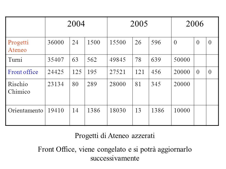 200420052006 Progetti Ateneo 360002415001550026596000 Turni3540763562498457863950000 Front office24425125195275211214562000000 Rischio Chimico 2313480