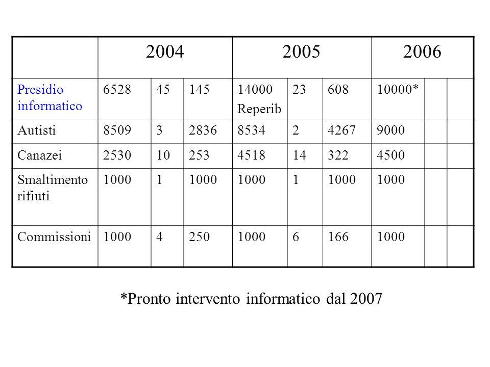 200420052006 Cassa economale 7001 1 Aule Polo Zanotto 3000 Indennità Segr Rettore/DA 3091 6242312700