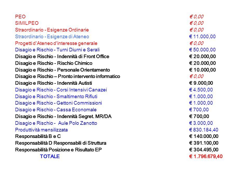 Rispetto al 2005, il fondo per laccessorio 2006 viene ridotto di - 158212