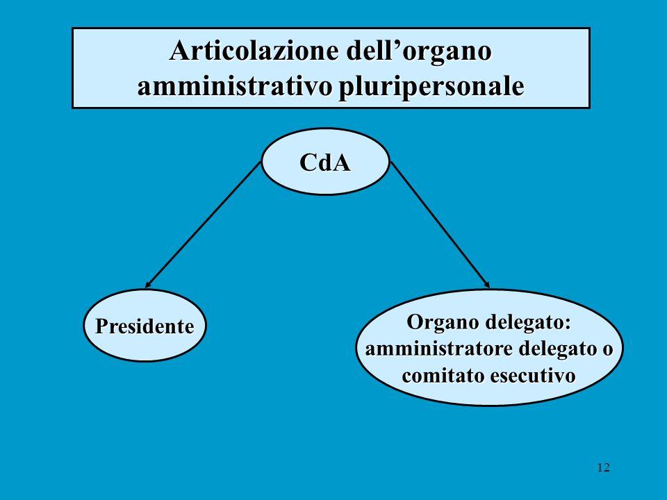 12 CdA Presidente Organo delegato: amministratore delegato o comitato esecutivo Articolazione dellorgano amministrativo pluripersonale