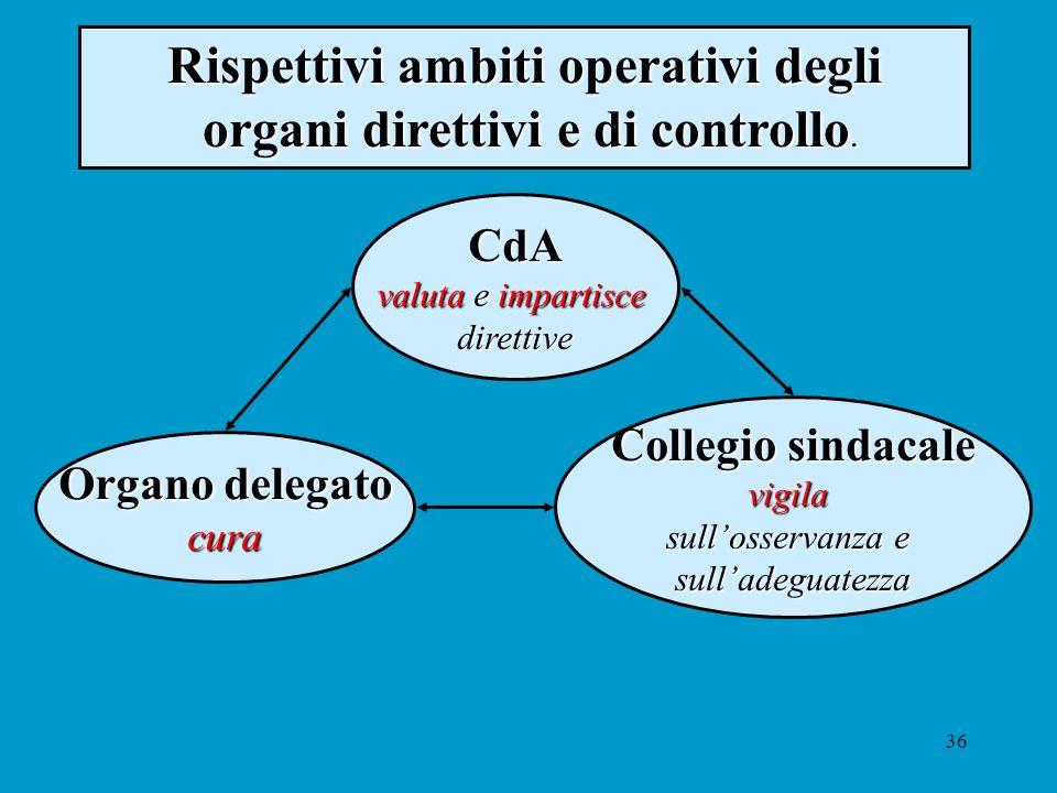 36 Rispettivi ambiti operativi degli organi direttivi e di controllo. organi direttivi e di controllo. CdA valuta e impartisce direttive Organo delega