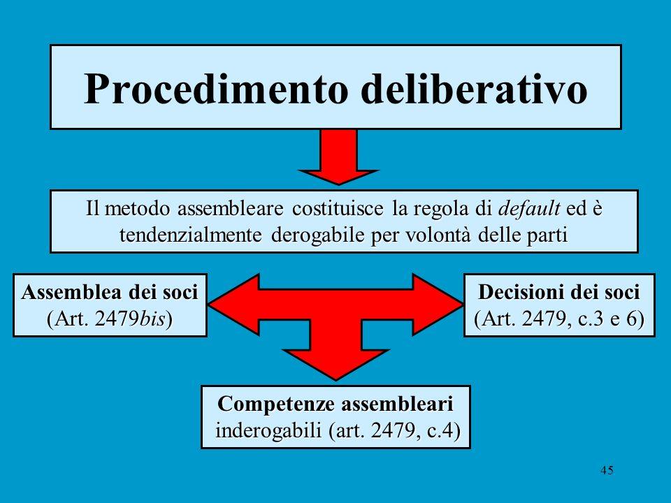 45 Procedimento deliberativo Il metodo assembleare costituisce la regola di default ed è tendenzialmente derogabile per volontà delle parti Assemblea