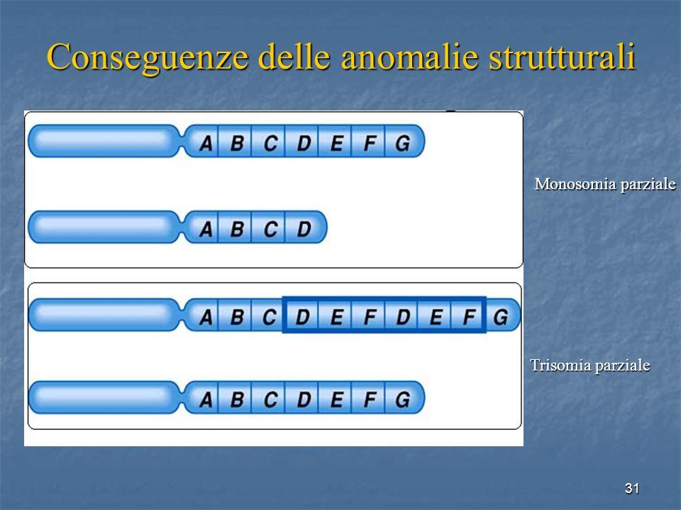 31 Conseguenze delle anomalie strutturali Monosomia parziale Trisomia parziale