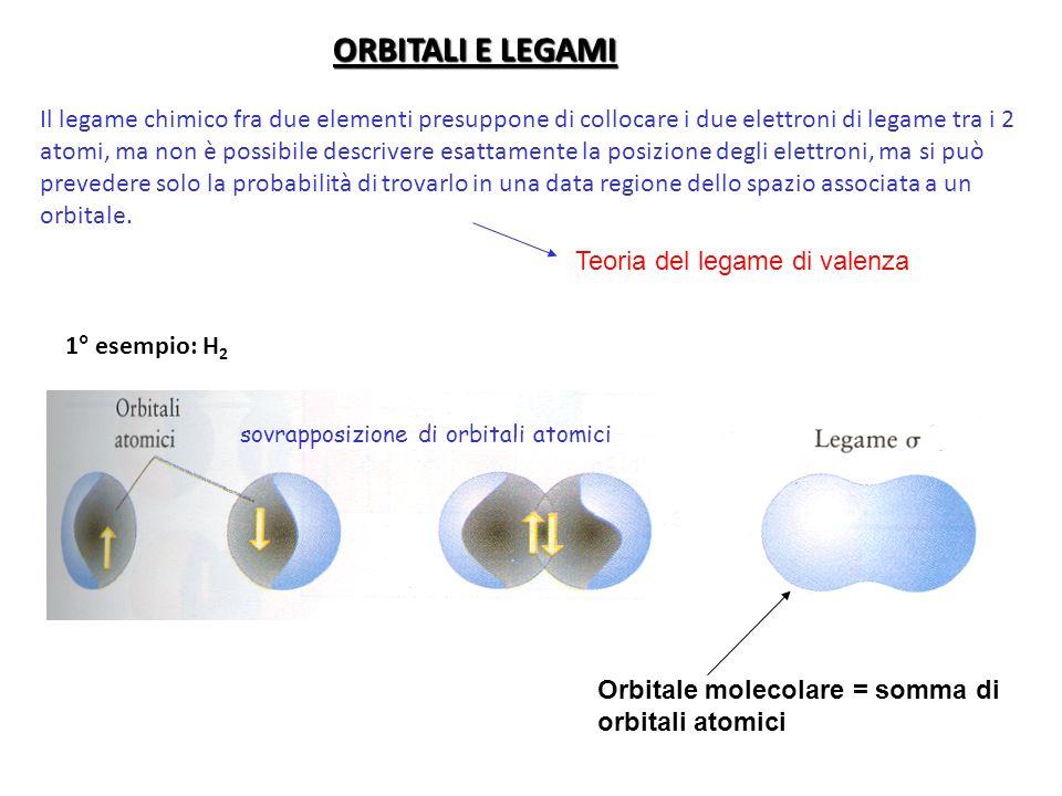 ORBITALI E LEGAMI Il legame chimico fra due elementi presuppone di collocare i due elettroni di legame tra i 2 atomi, ma non è possibile descrivere esattamente la posizione degli elettroni, ma si può prevedere solo la probabilità di trovarlo in una data regione dello spazio associata a un orbitale.
