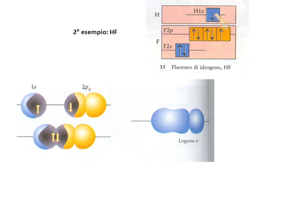 2° esempio: HF il legame può essere formato dallappaiamento degli elettroni di due orbitali s, come in H 2, di un orbitale s con un orbitale p, come in HF, o di due orbitali p, come la molecola biatomica degli alogeni