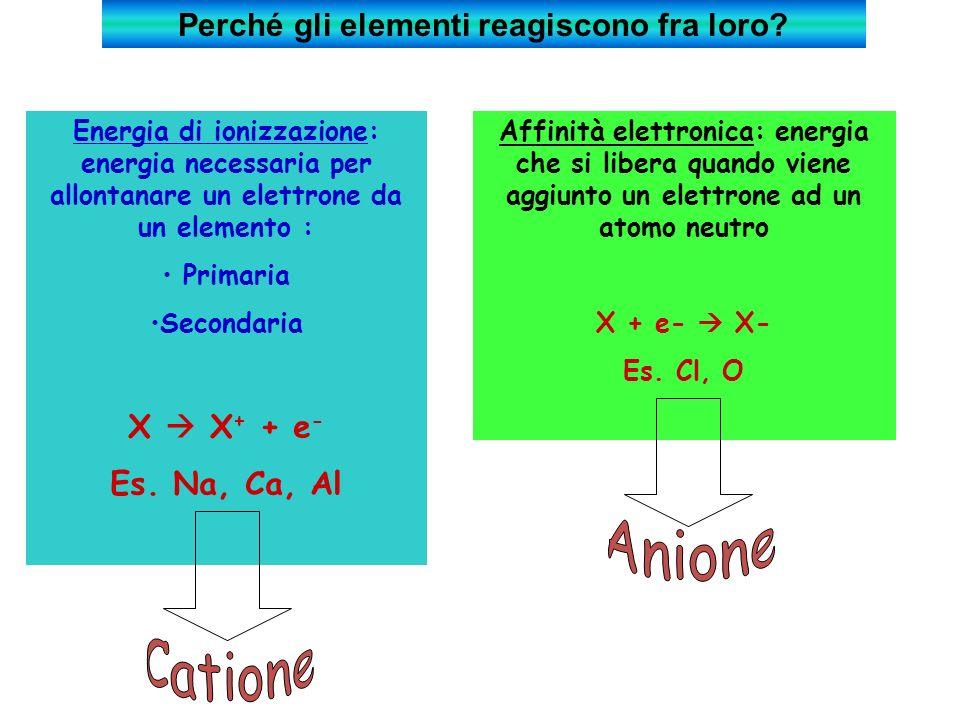 Energia di ionizzazione: energia necessaria per allontanare un elettrone da un elemento : Primaria Secondaria X X + + e - Es.