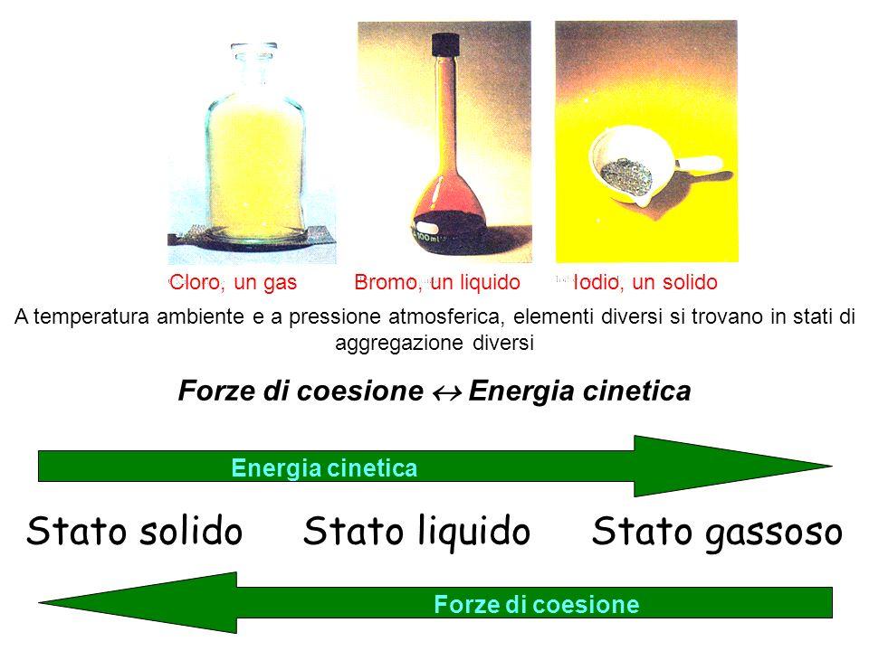 A temperatura ambiente e a pressione atmosferica, elementi diversi si trovano in stati di aggregazione diversi Forze di coesione Energia cinetica Stato solido Stato liquido Stato gassoso Energia cinetica Forze di coesione Cloro, un gasBromo, un liquidoIodio, un solido