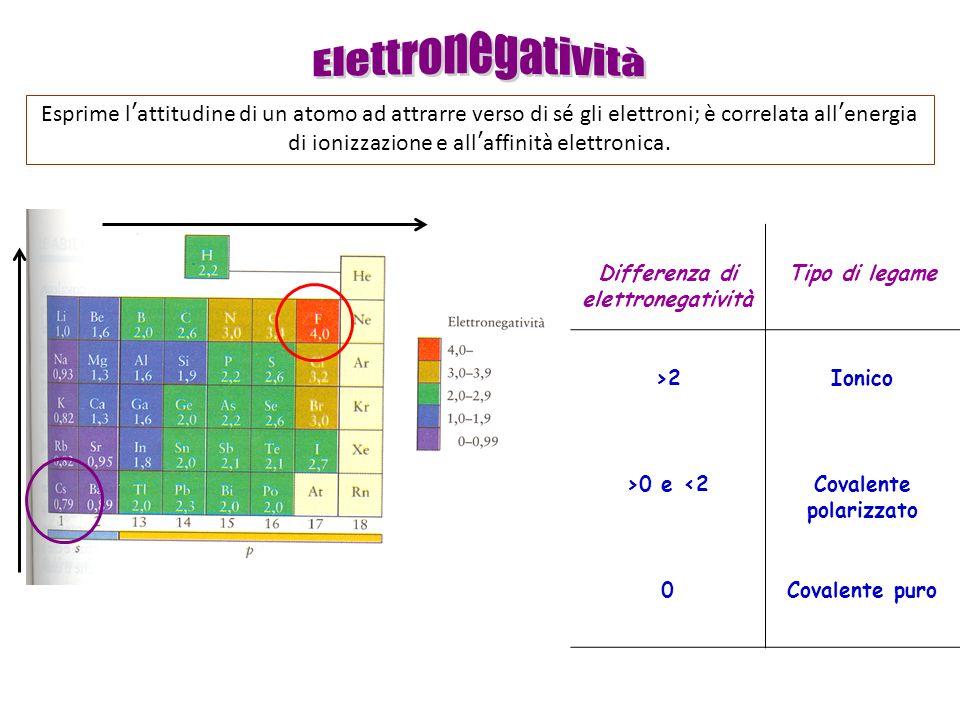 Molecola di etilene C 2 H 4 Etino, C 2 H 2