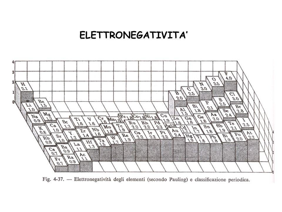 ELETTRONEGATIVITA