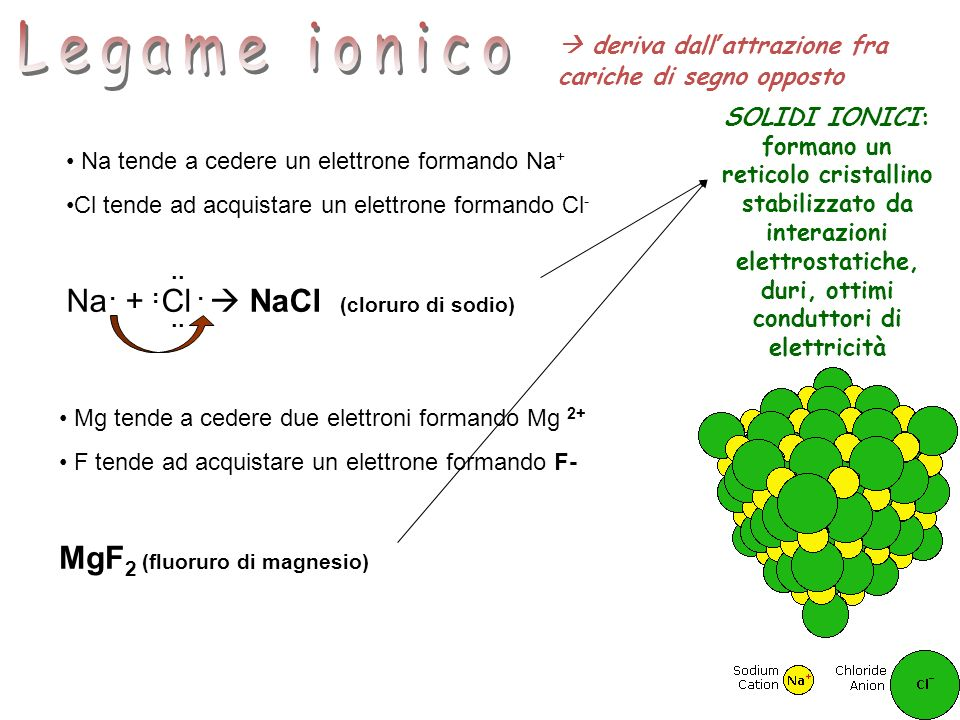 N° di legami covalenti FormaAngoli di legame Esempio 2Lineare180°Anidride carbonica (CO 2 ) 3Trigonale planare 120°Trifluoruro di boro (BF 3 ) 4Tetraedrica109°Metano (CH 4 ) 5Bipiramide trigonale 120° 90° Pentacloruro di fosforo (PCl 5 ) 6Ottaedrica90°Esafluoruro di zolfo (SF 6 )