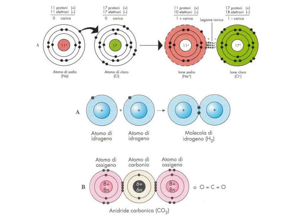 Forze intermolecolari o Forze di Van der Waals +- sono di natura elettrostatica lenergia di interazione varia al variare della distanza che separa le molecole Interazione ione-ione Es.