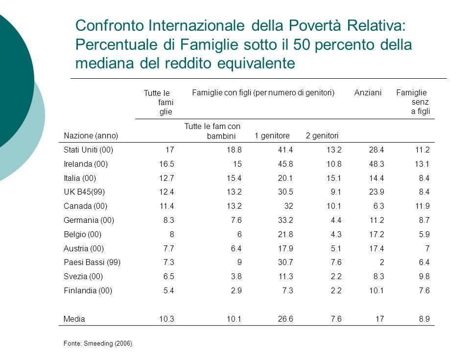 Confronto Internazionale della Povertà Relativa: Percentuale di Famiglie sotto il 50 percento della mediana del reddito equivalente Tutte le fami glie