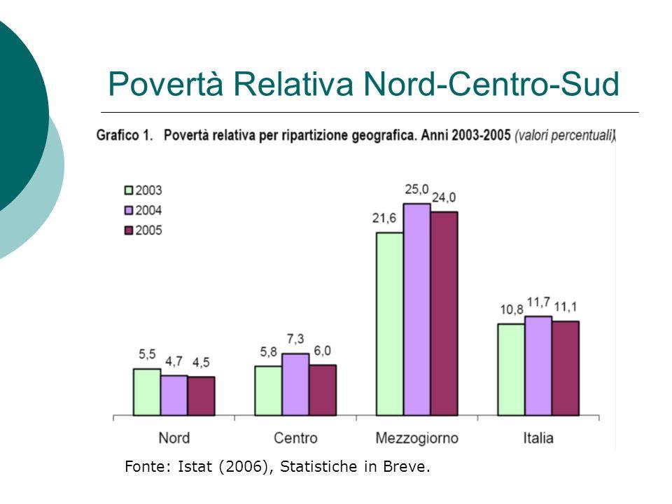Povertà Relativa Nord-Centro-Sud Fonte: Istat (2006), Statistiche in Breve.