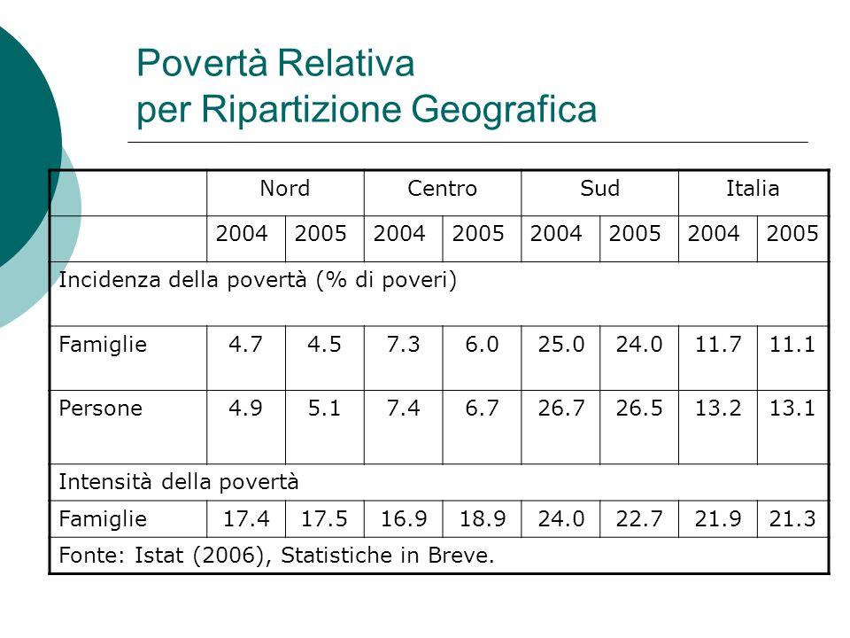 Povertà Relativa per Ripartizione Geografica NordCentroSudItalia 20042005200420052004200520042005 Incidenza della povertà (% di poveri) Famiglie4.74.5