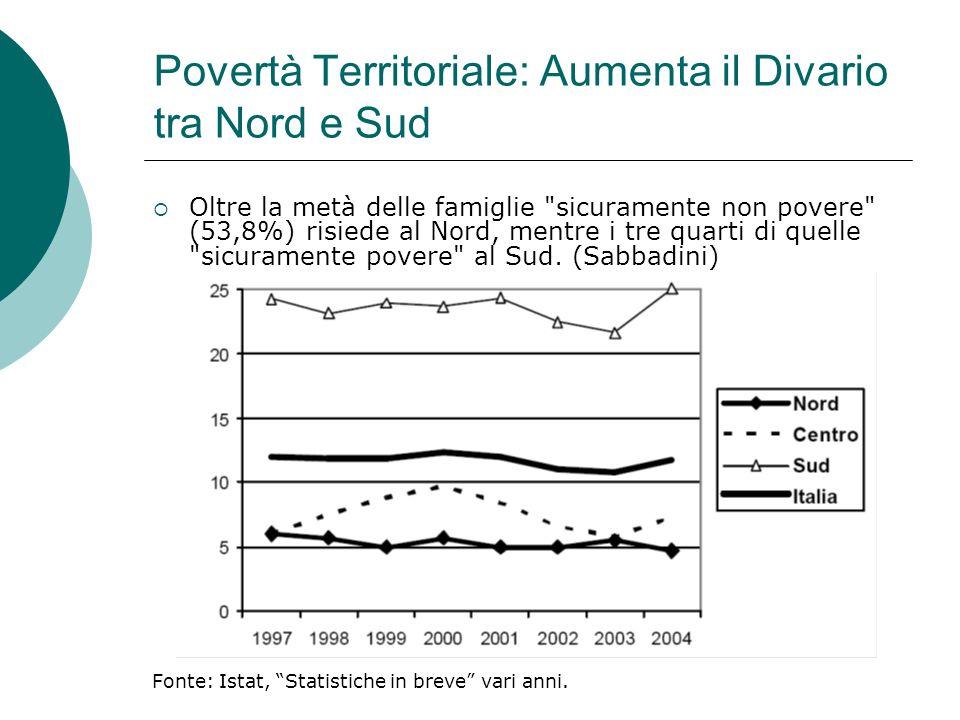 Povertà Territoriale: Aumenta il Divario tra Nord e Sud Oltre la metà delle famiglie