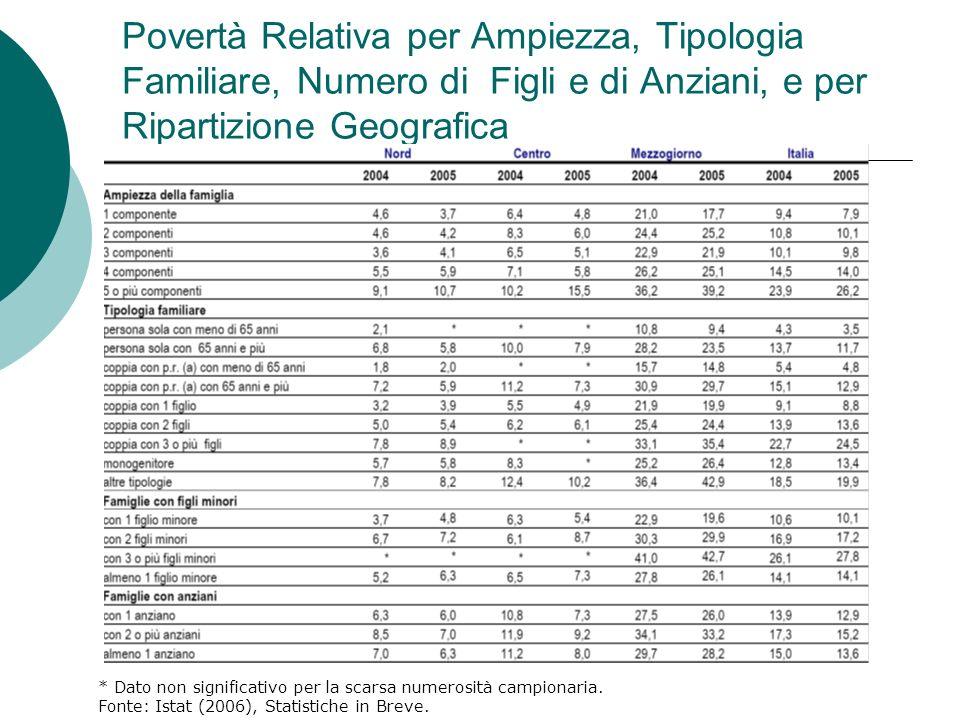 Povertà Relativa per Ampiezza, Tipologia Familiare, Numero di Figli e di Anziani, e per Ripartizione Geografica * Dato non significativo per la scarsa
