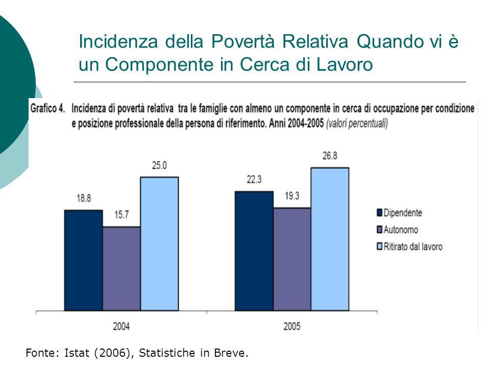 Incidenza della Povertà Relativa Quando vi è un Componente in Cerca di Lavoro Fonte: Istat (2006), Statistiche in Breve.