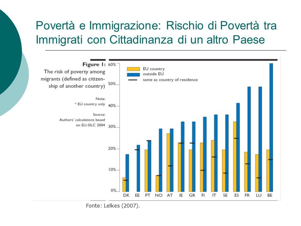 Povertà e Immigrazione: Rischio di Povertà tra Immigrati con Cittadinanza di un altro Paese Fonte: Lelkes (2007).